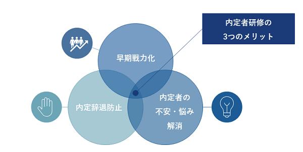 内定者研修コラムイメージ