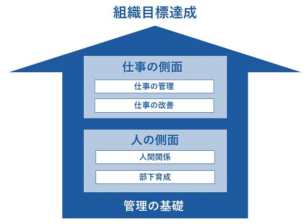 マネージャー研修イメージ②