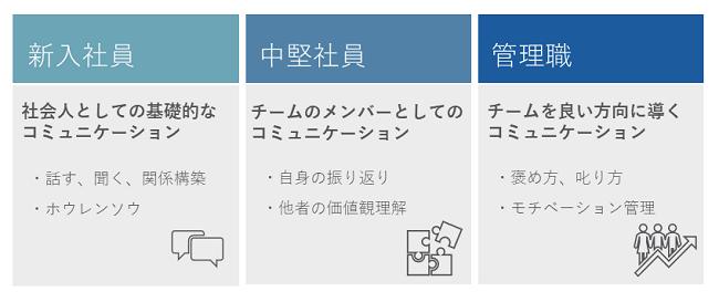 コミュニケーション研修コラムイメージ②