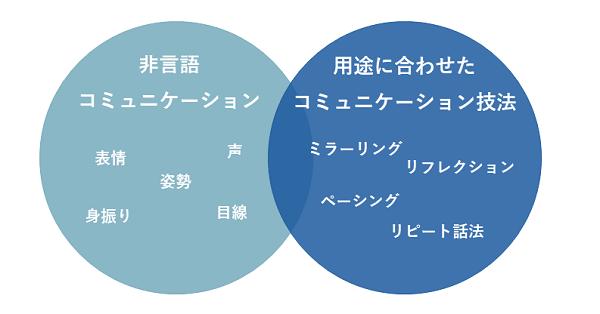 コミュニケーション研修コラムイメージ