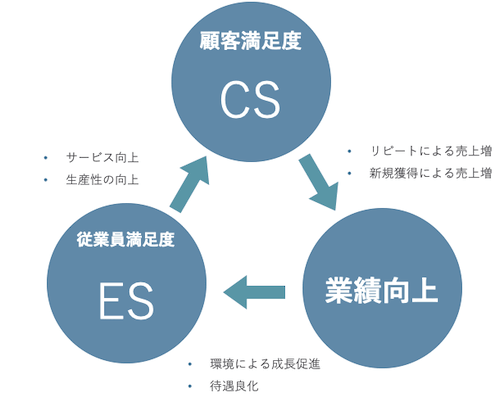 顧客満足度向上による循環