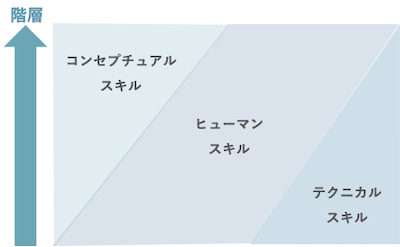 管理職に求められる3つのスキル