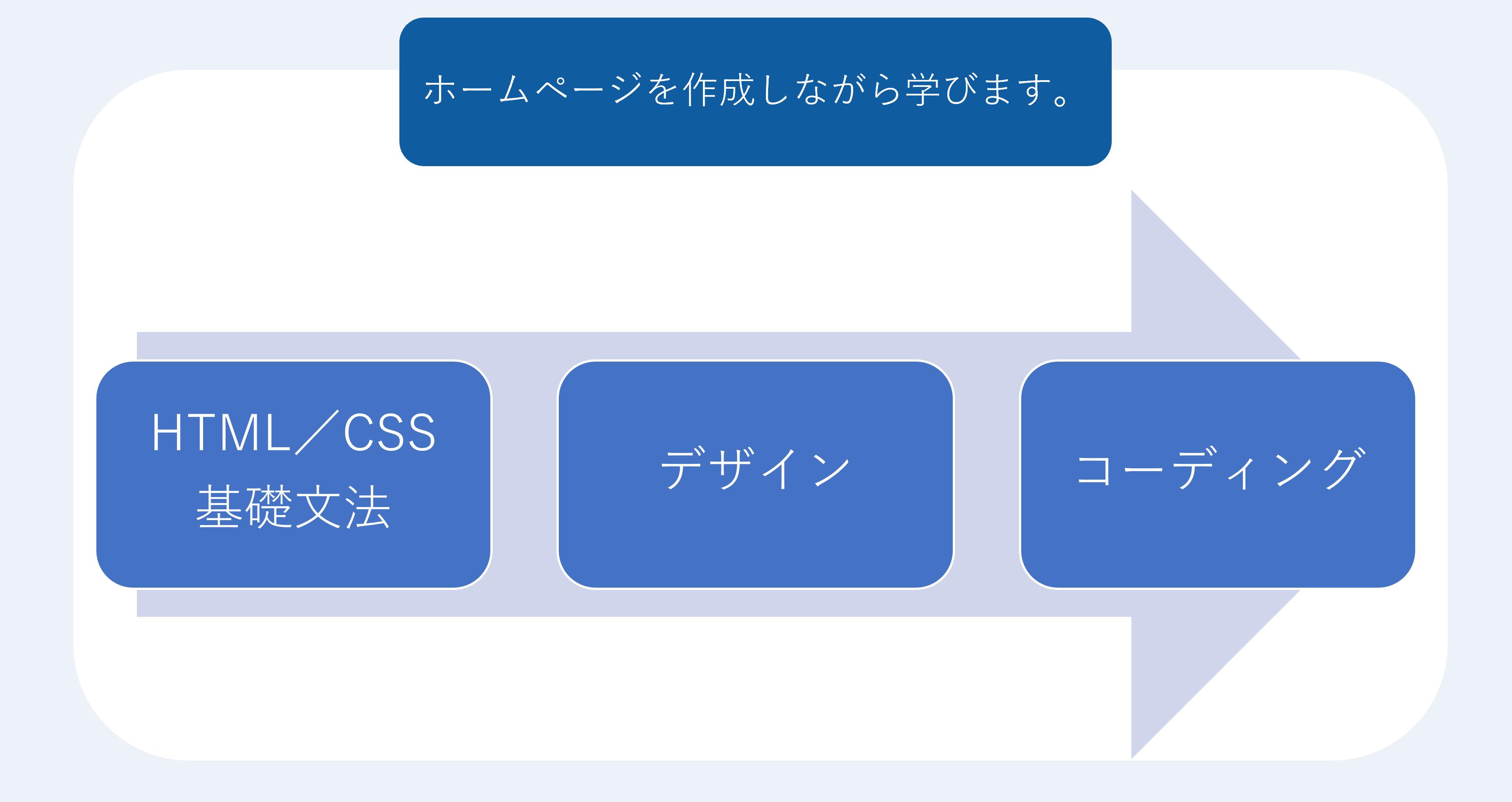 HTML・CSSを学ぶステップ