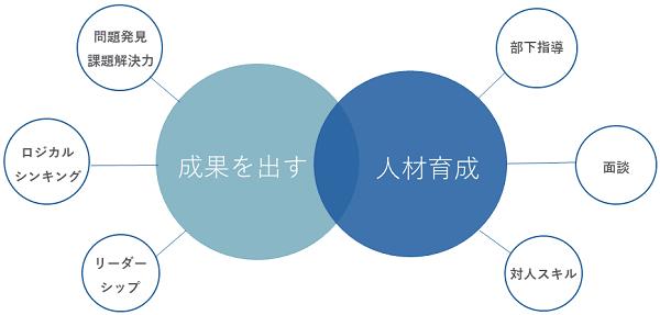 新任管理職研修イメージ②