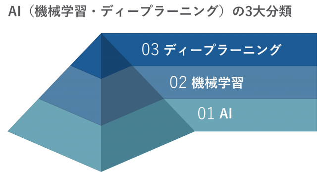 AI(機械学習・ディープラーニング)の3大分類