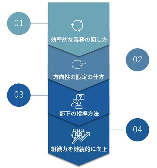 マネジメント研修イメージ①