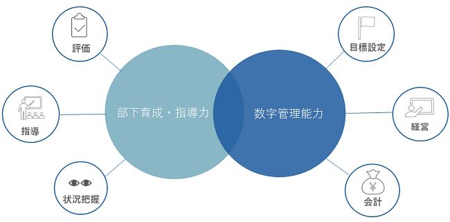 マネージャー研修イメージ