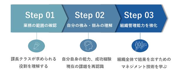 課長研修イメージ②
