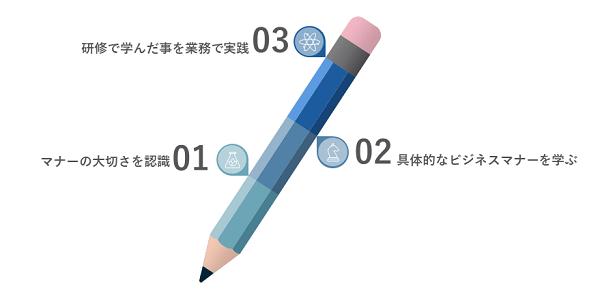 ビジネスマナー研修イメージ①