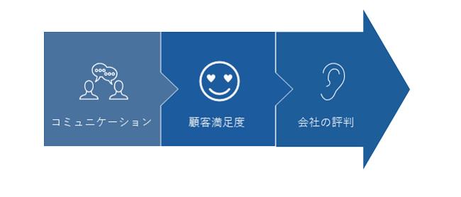 接客研修イメージ②