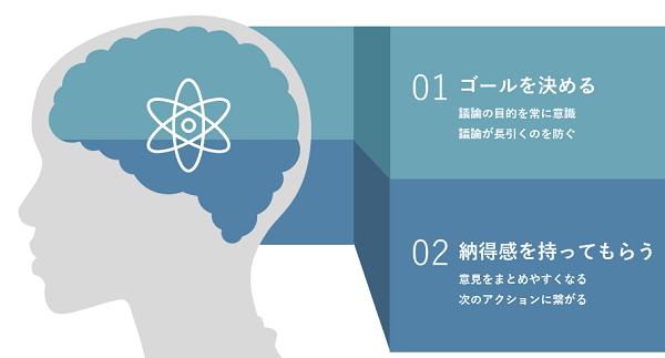 ファシリテーション研修イメージ②