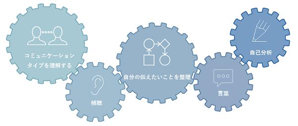 アサーティブコミュニケーション研修イメージ②