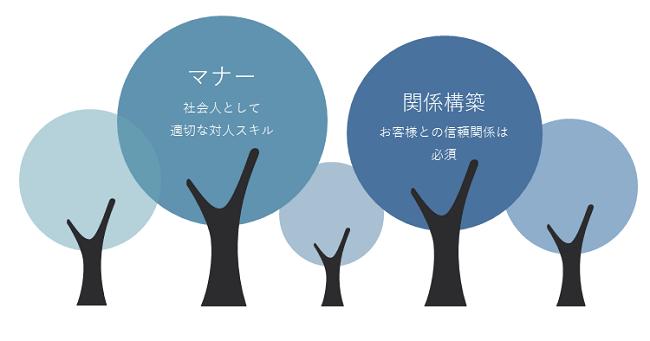 社内コミュニケーション研修イメージ