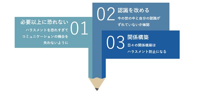 ハラスメント研修イメージ②