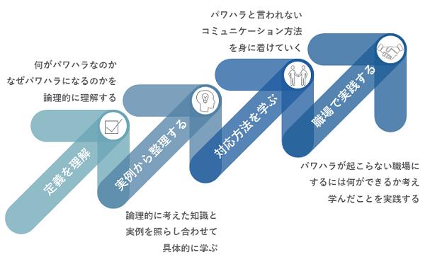 パワハラ研修イメージ②