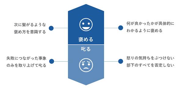 褒め方・叱り方研修イメージ