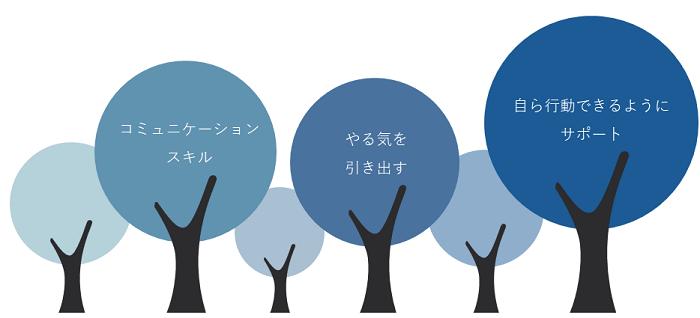 コーチング研修イメージ②