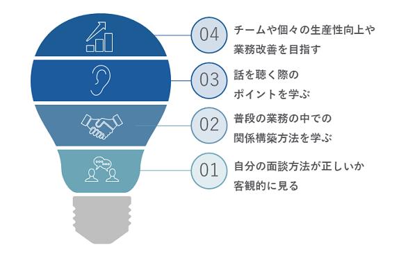 面談研修イメージ②
