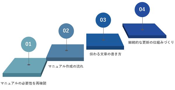 マニュアル研修イメージ