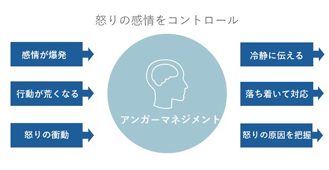 アンガーマネジメント研修イメージ