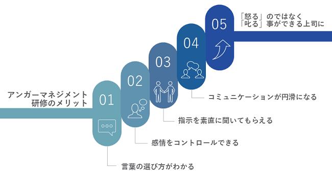アンガーマネジメント研修イメージ②